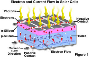 a study of solar cells